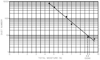 Dust Extinction Moisture level chart